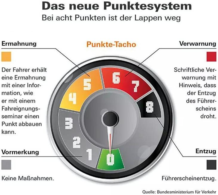 punktesystem.png